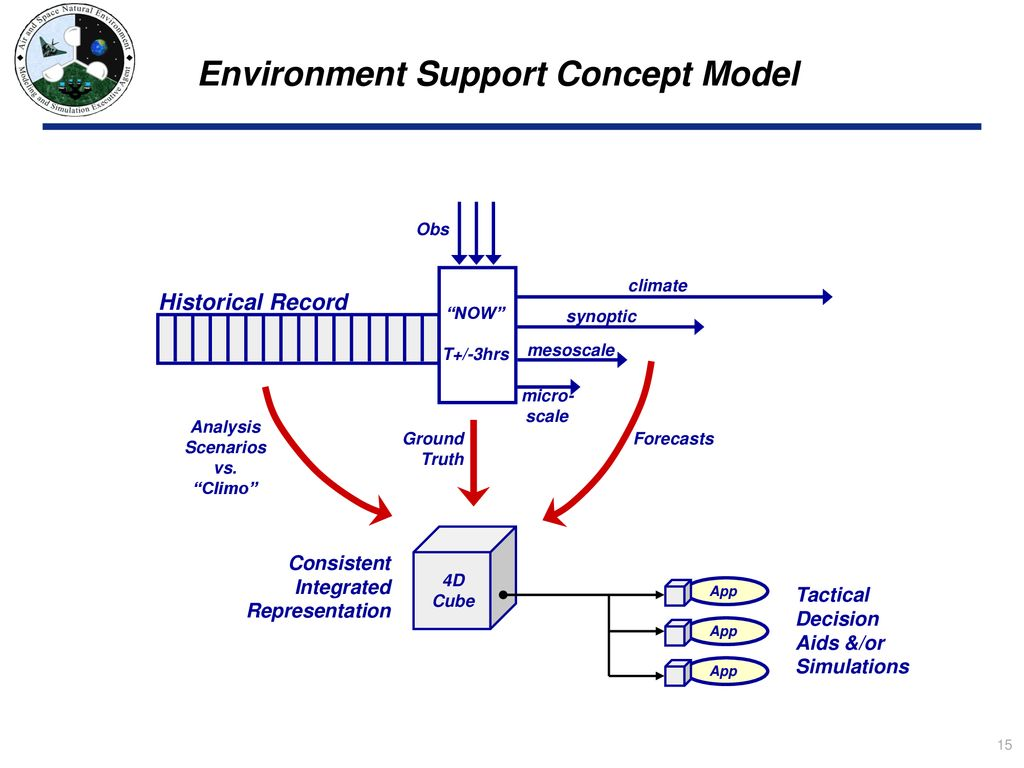Environmental Data Cube Support System (EDCSS) - ppt download