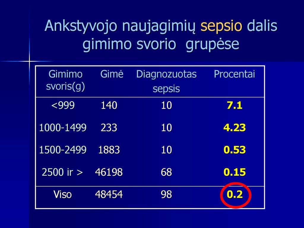 procentas gimimo svorio)