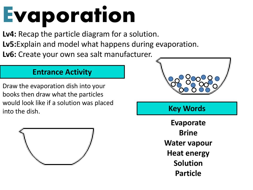 evaporation lv4: recap the particle diagram for a solution. - ppt