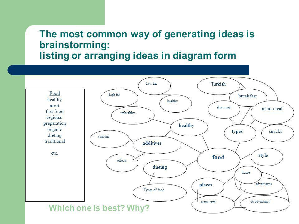 The most common way of generating ideas is brainstorming: listing or arranging ideas in diagram form
