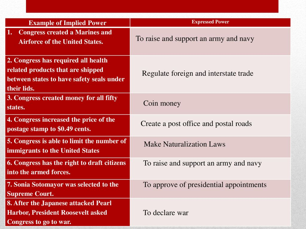 Powers of Congress. - ppt download Within Powers Of Congress Worksheet