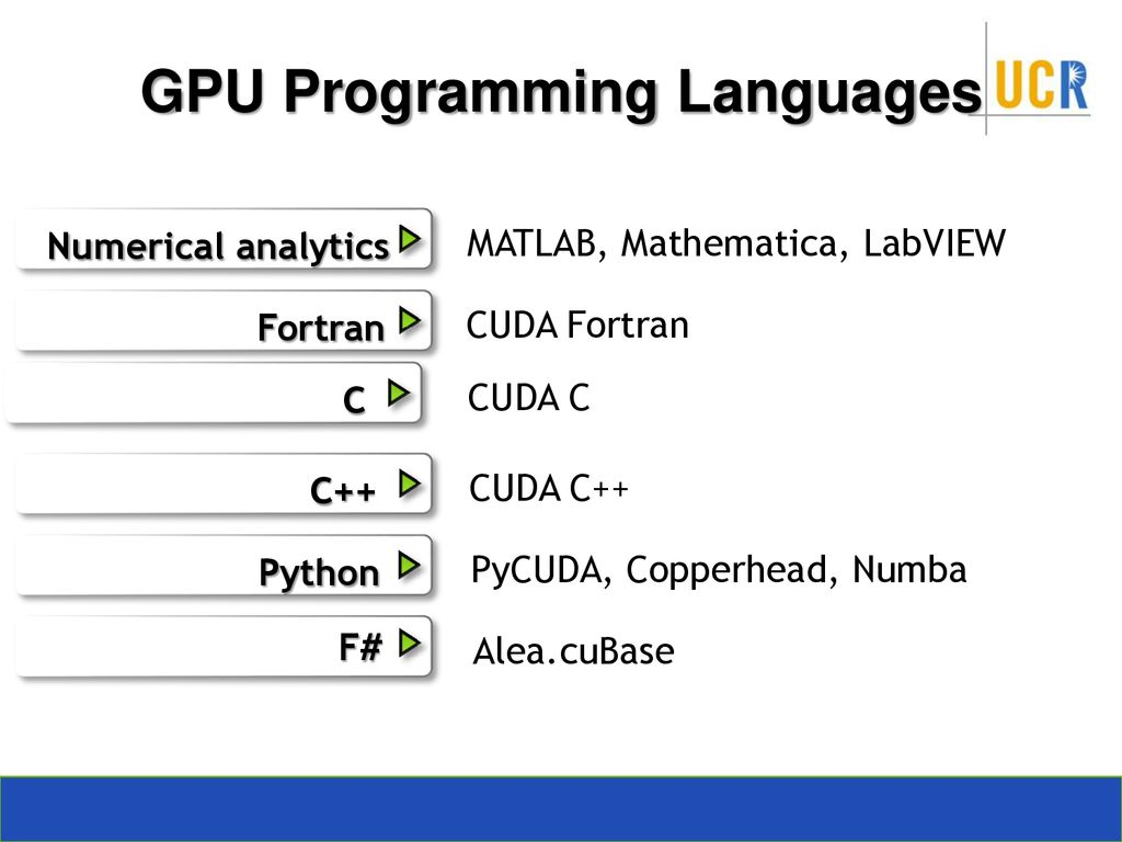 Introduction to CUDA C Slide credit: Slides adapted from