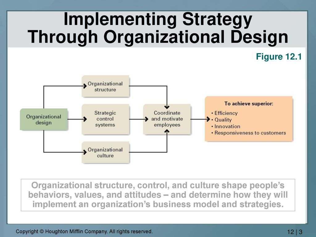 Implementing Strategy In Companies That Compete In A Single Industry Ppt Download
