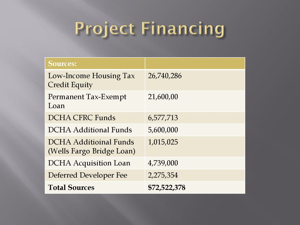District of Columbia Housing Authority - ppt download