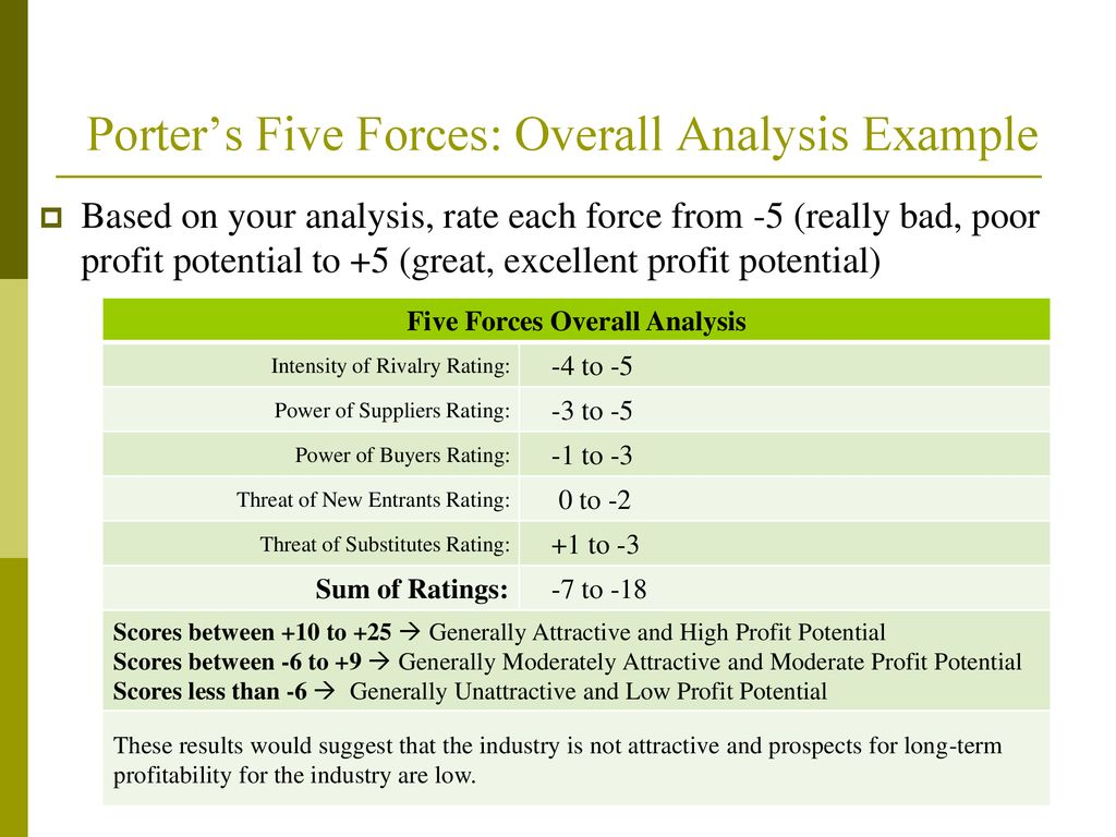 five force model analysis example
