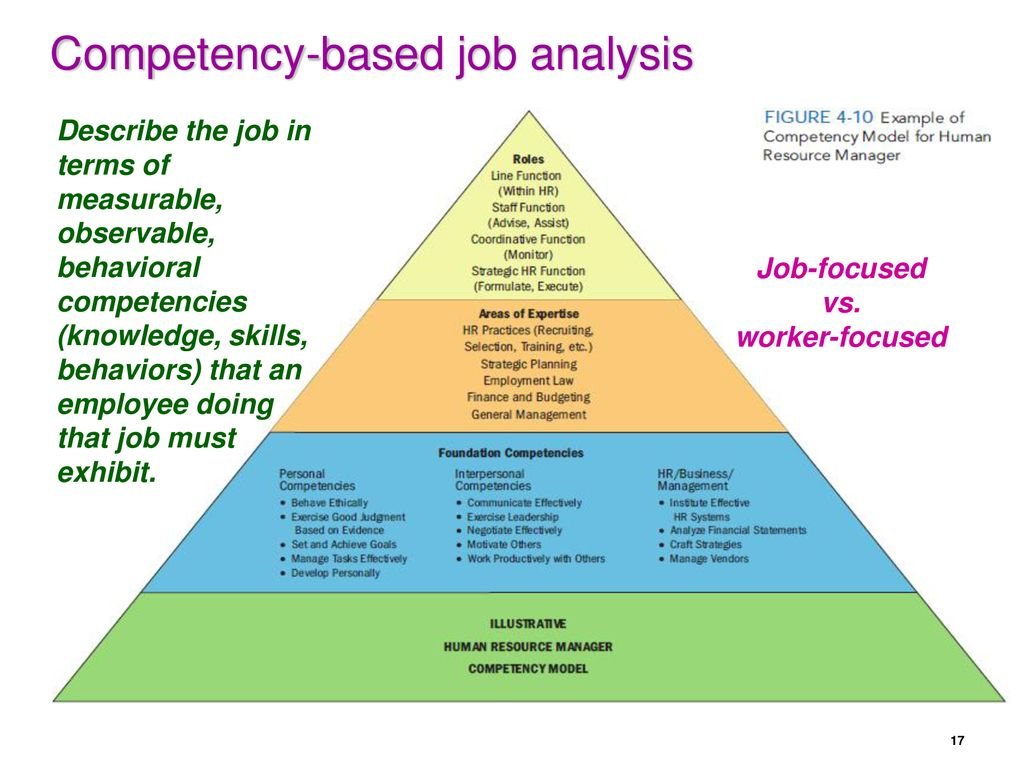 100 Photos of Competency Based Job Analysis Example