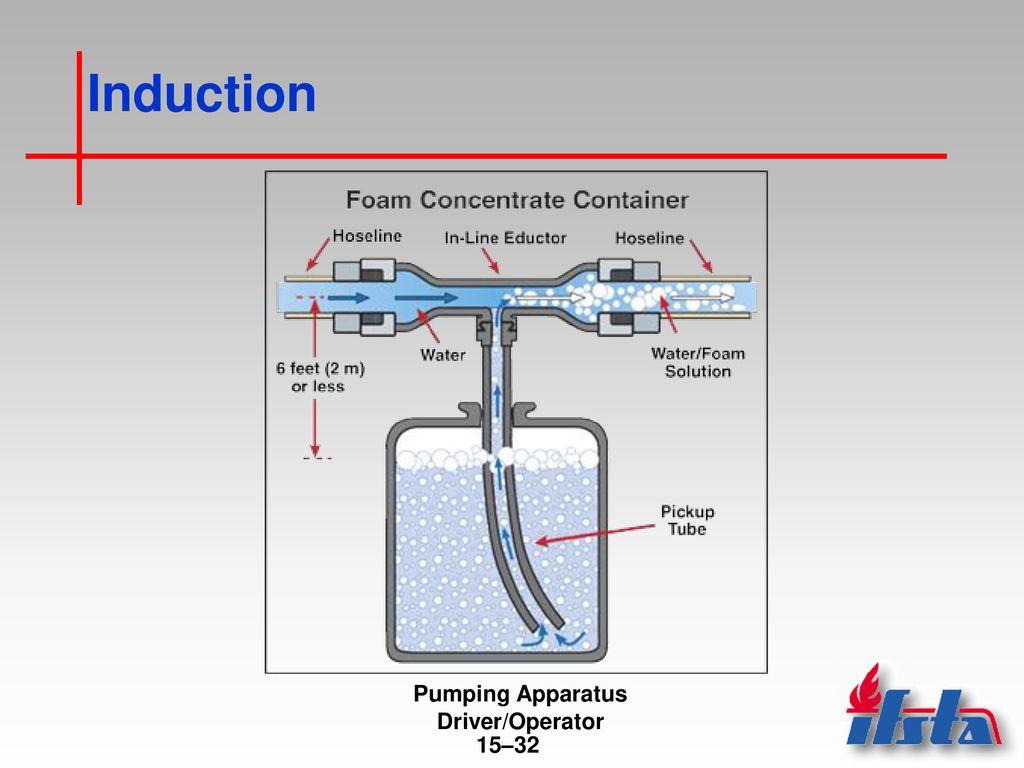 Foam Inductor Diagram | Wiring Diagram