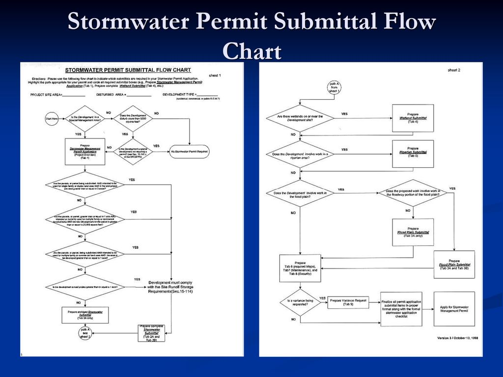 Stormwater+Permit+Submittal+Flow+Chart general permitting dupage county stormwater ordinance ppt download
