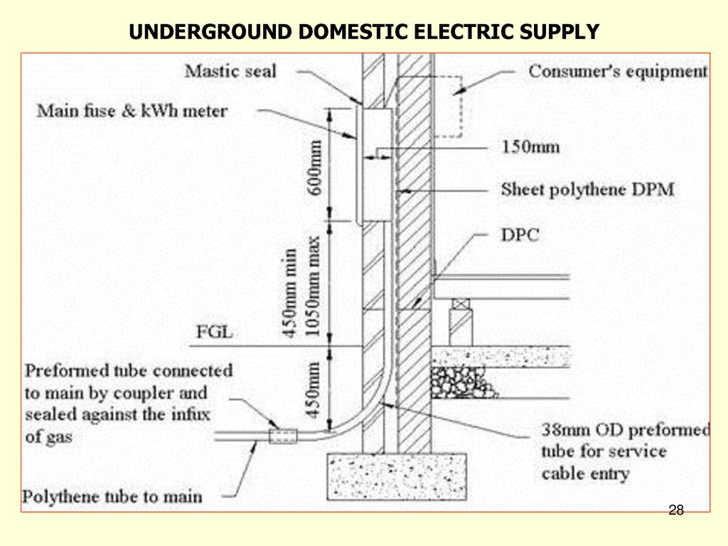 5508besg Services And Utilities Lecture 6 Ppt Download Electronic Kwh Meter Circuit Diagram 28 Underground Domestic Electric Supply