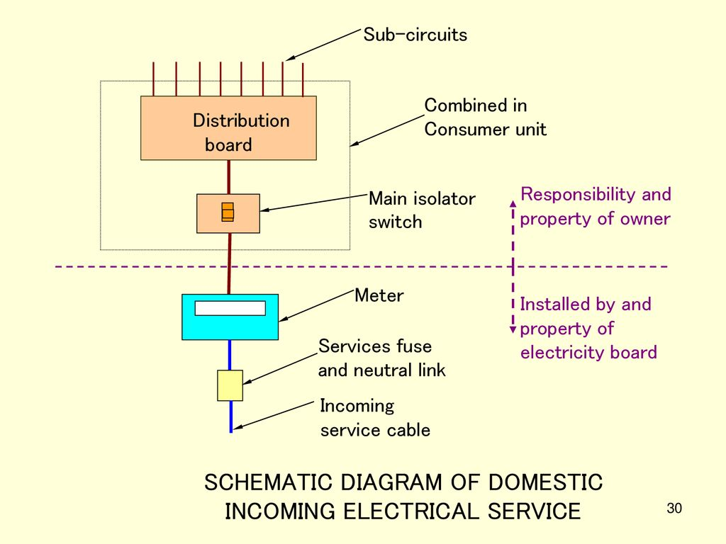 Incoming Electrical Service Diagram - wiring diagram on the net on