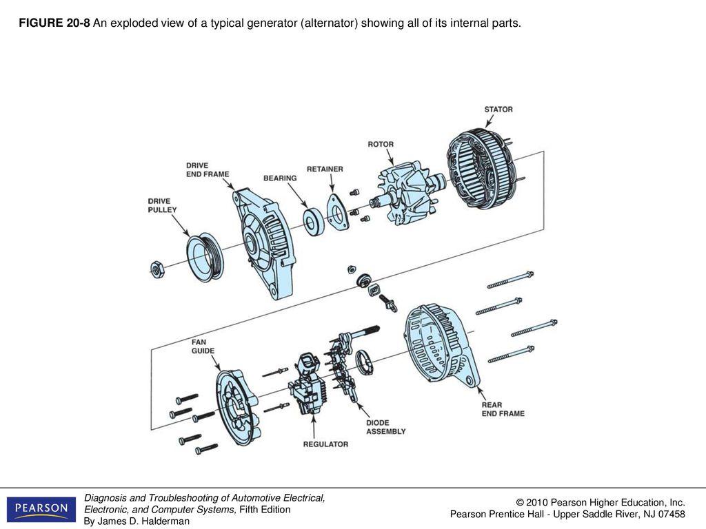 Figure 20 1 A Typical Generator Alternator On A Chevrolet V8