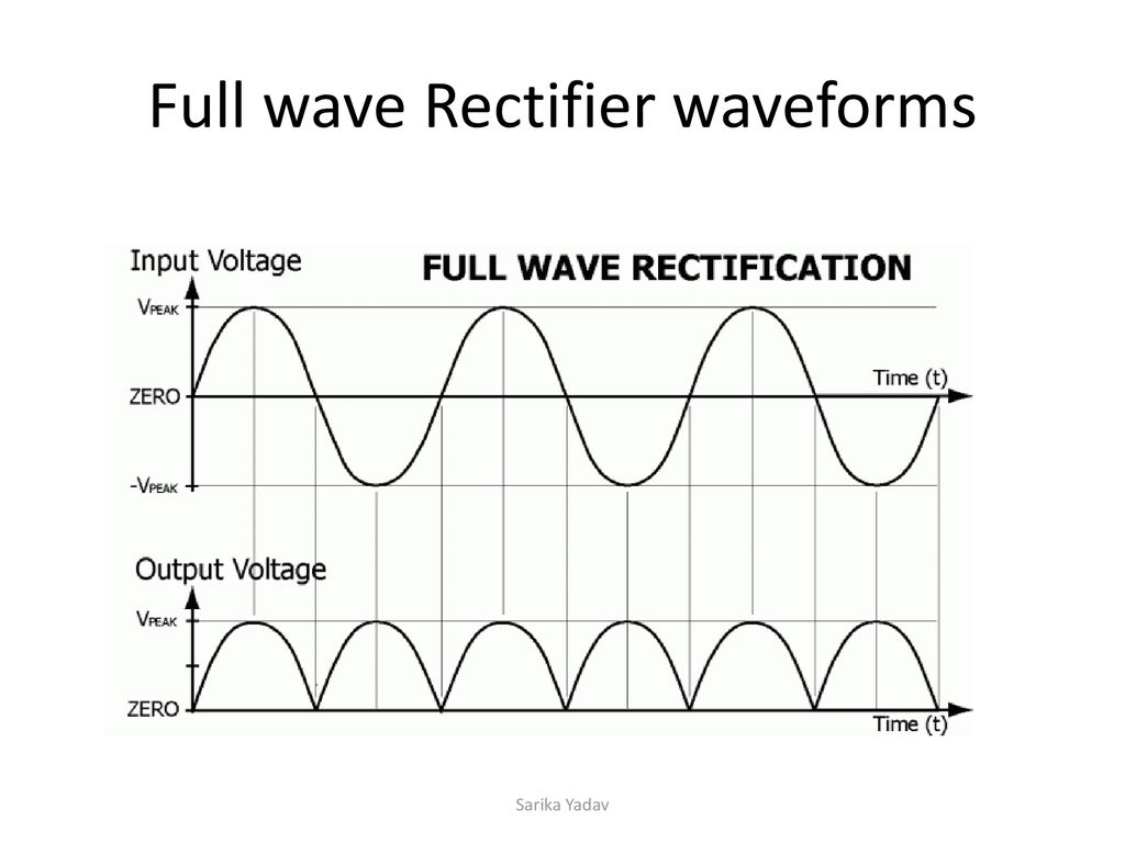 Rectifiers And Filters Ppt Download Circuit Full Wave Capacitor Choke Rectifier Waveforms