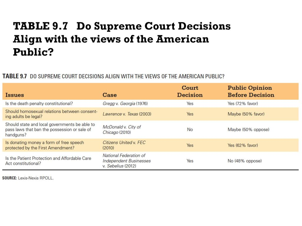 The Supreme Court Today - ppt download