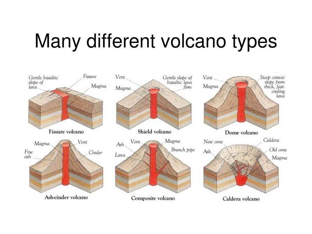 Peachy Volcano Different Volcano Types Wiring Database Ittabxeroyuccorg