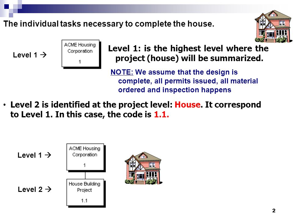The individual tasks necessary to complete the house.