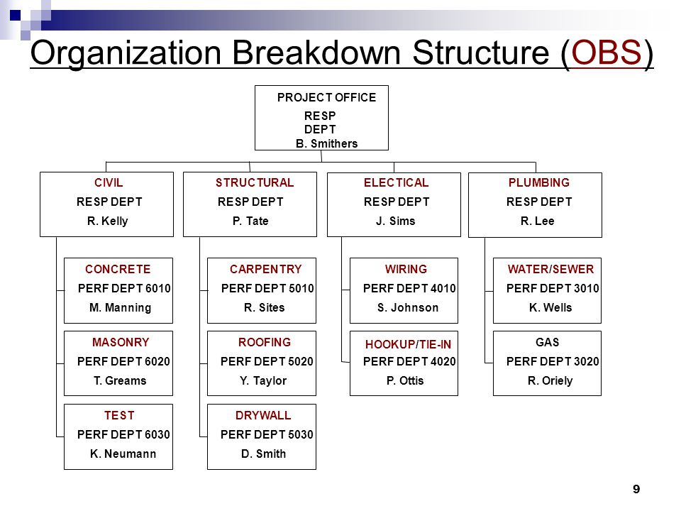 Organization Breakdown Structure (OBS)