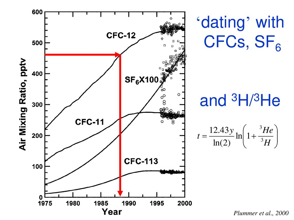 Dating INTJ en INFP