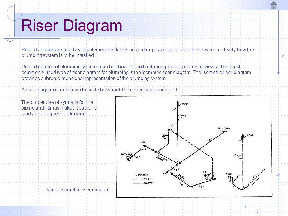 Typical Plumbing System Ppt Video Online Download