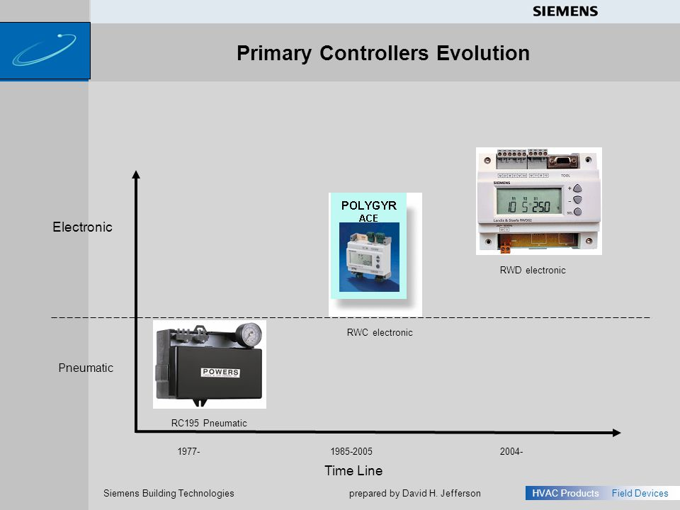 Primary Controllers Evolution
