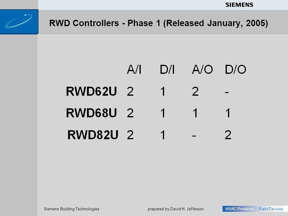 RWD Controllers - Phase 1 (Released January, 2005)