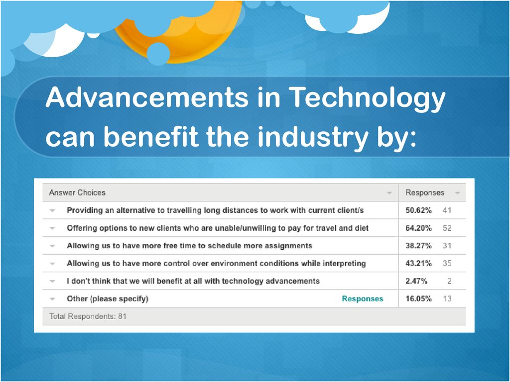 Advancements in Technology can benefit the industry by: