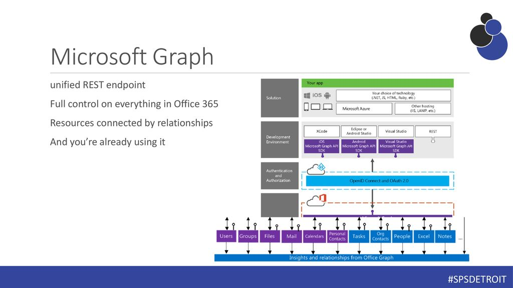 Leveraging The Microsoft Graph - ppt download