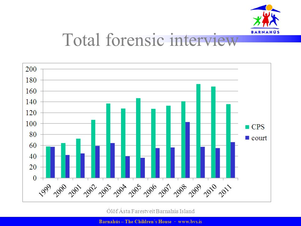 Total forensic interview