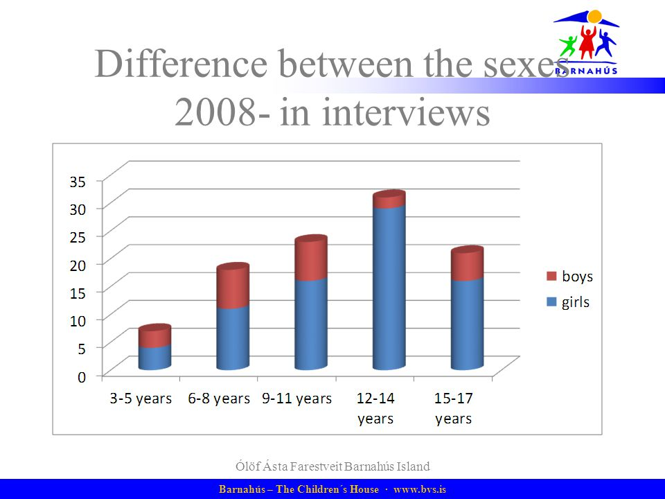 Difference between the sexes in interviews