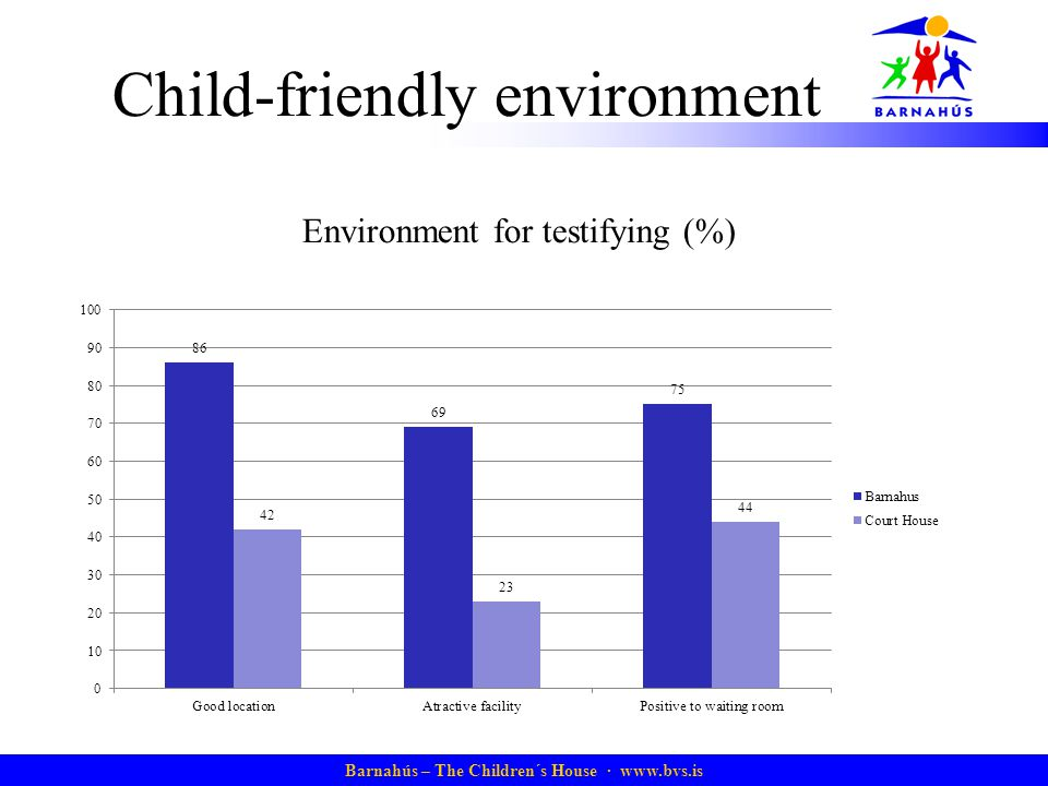 Child-friendly environment