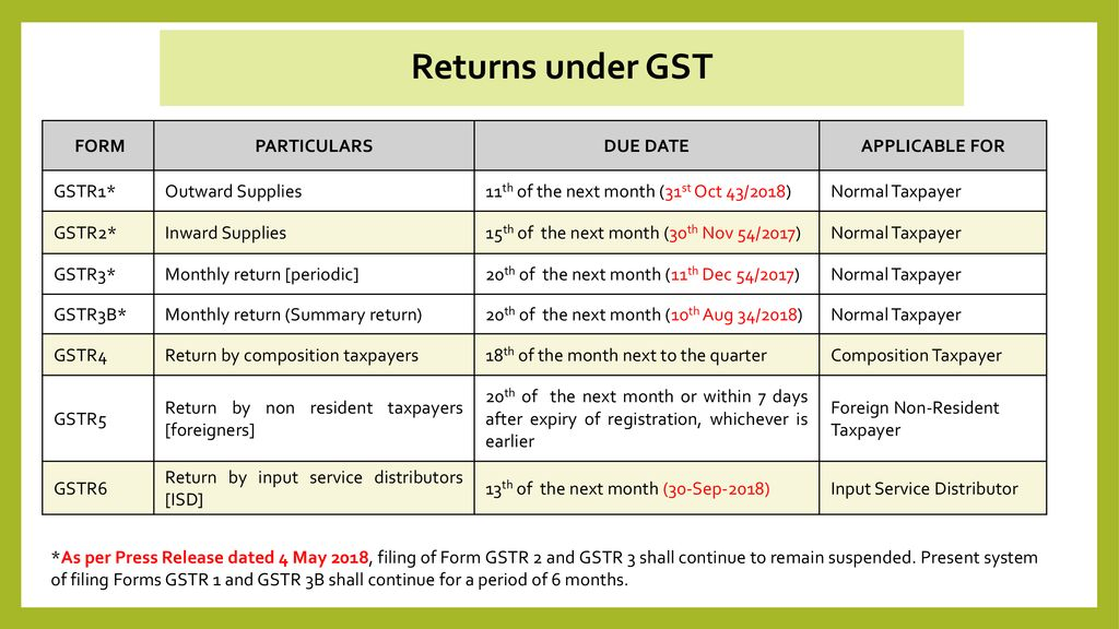 GST Annual Returns & Audit Report - ppt download