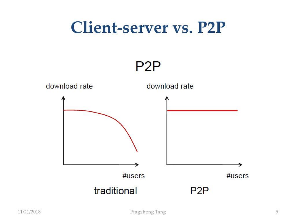p2p file sharing 2018