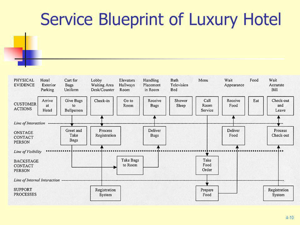 Chapter 04 new service development ppt video online download service blueprint of luxury hotel malvernweather Choice Image