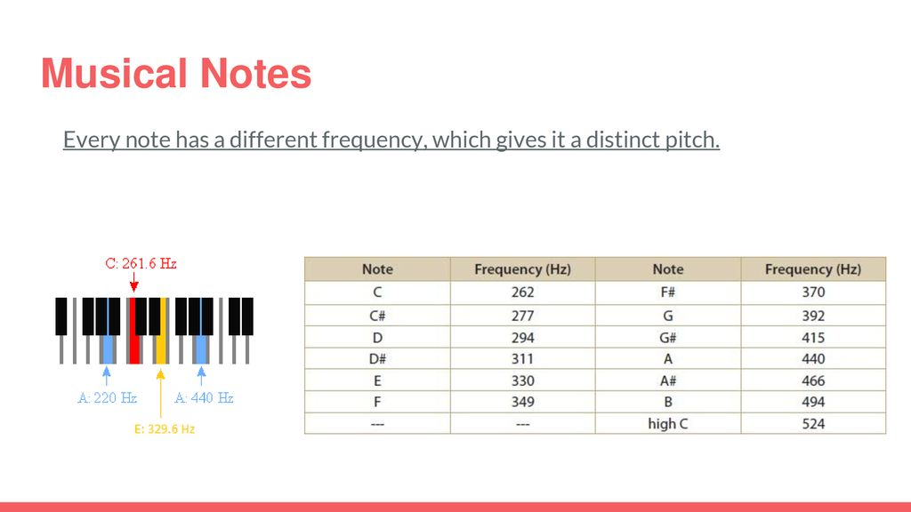 Notes 4: Introduction to Sound - ppt download