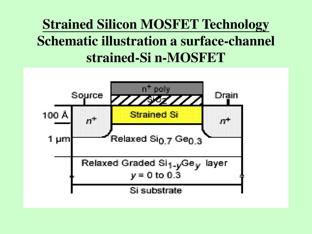Strained Silicon MOSFET - ppt download
