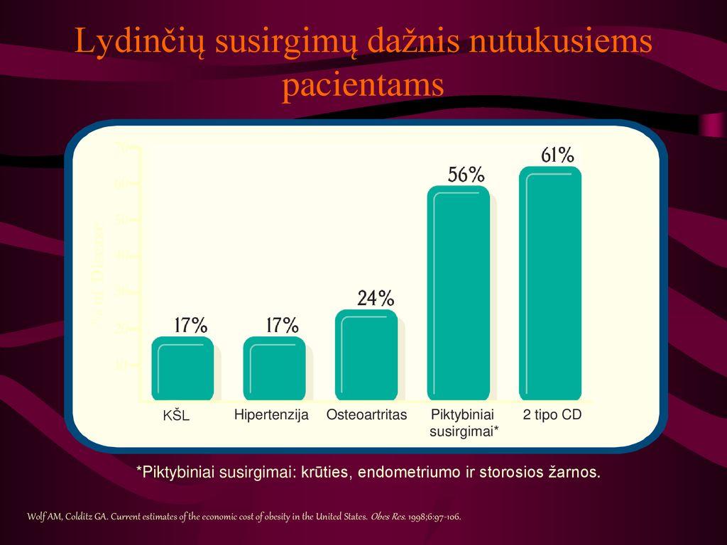 hipertenzija ir jos augimas