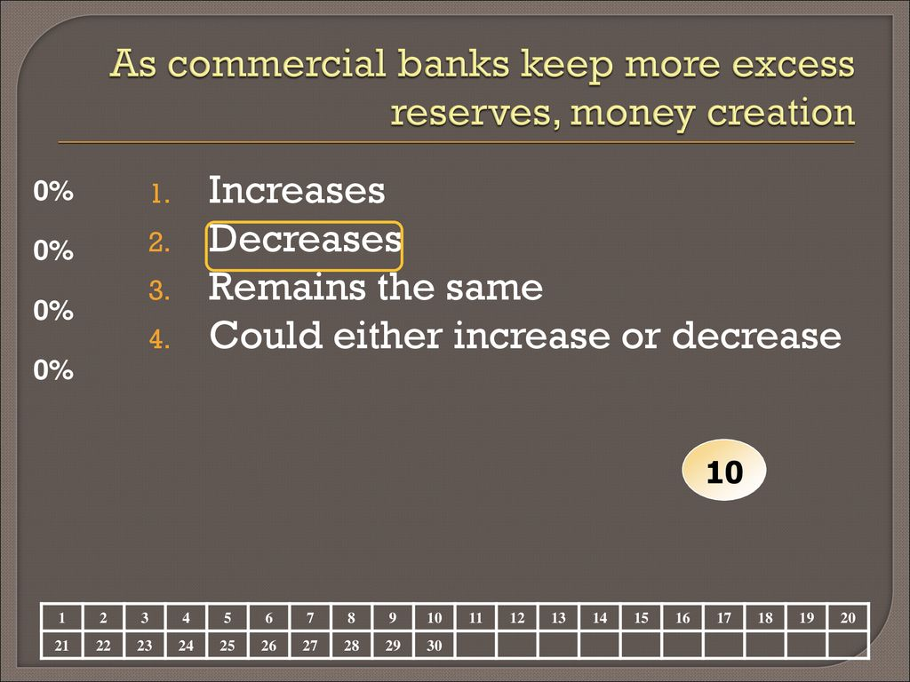 as commercial banks keep more excess reserves money creation