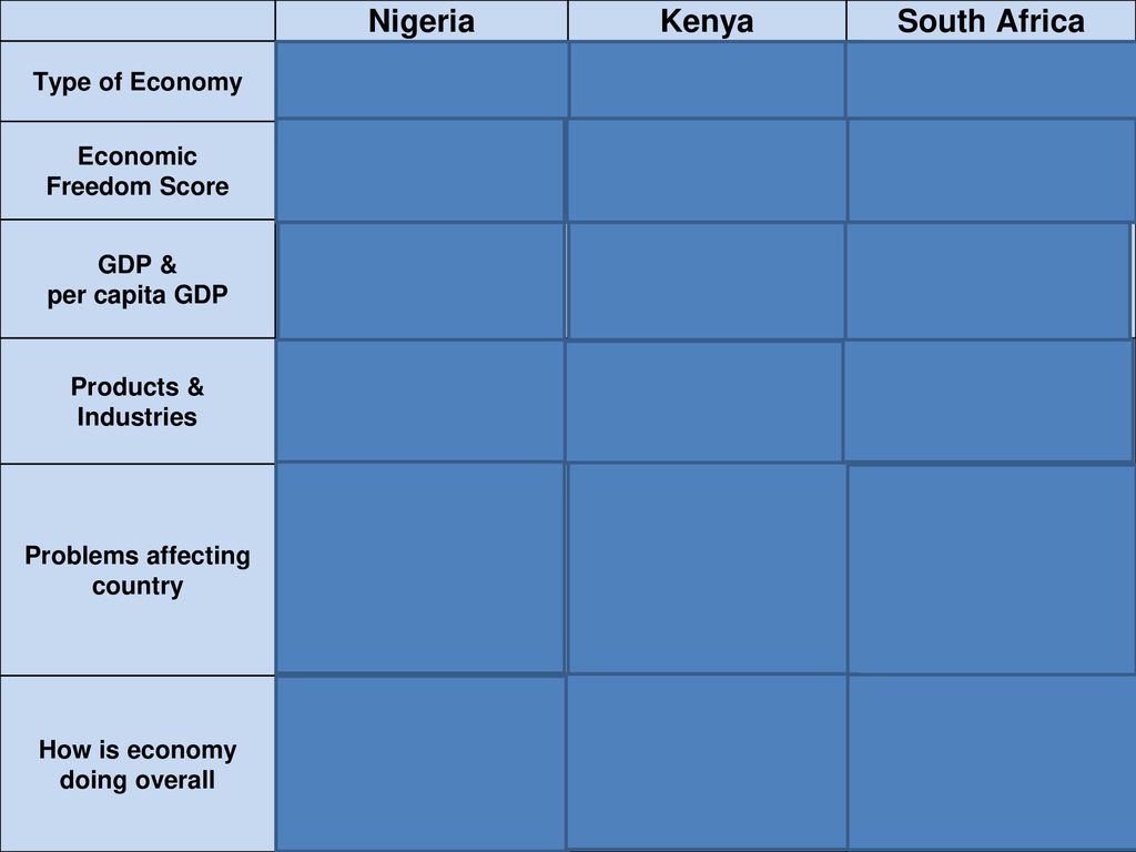 Economic Systems of Nigeria, Kenya & South Africa - ppt download