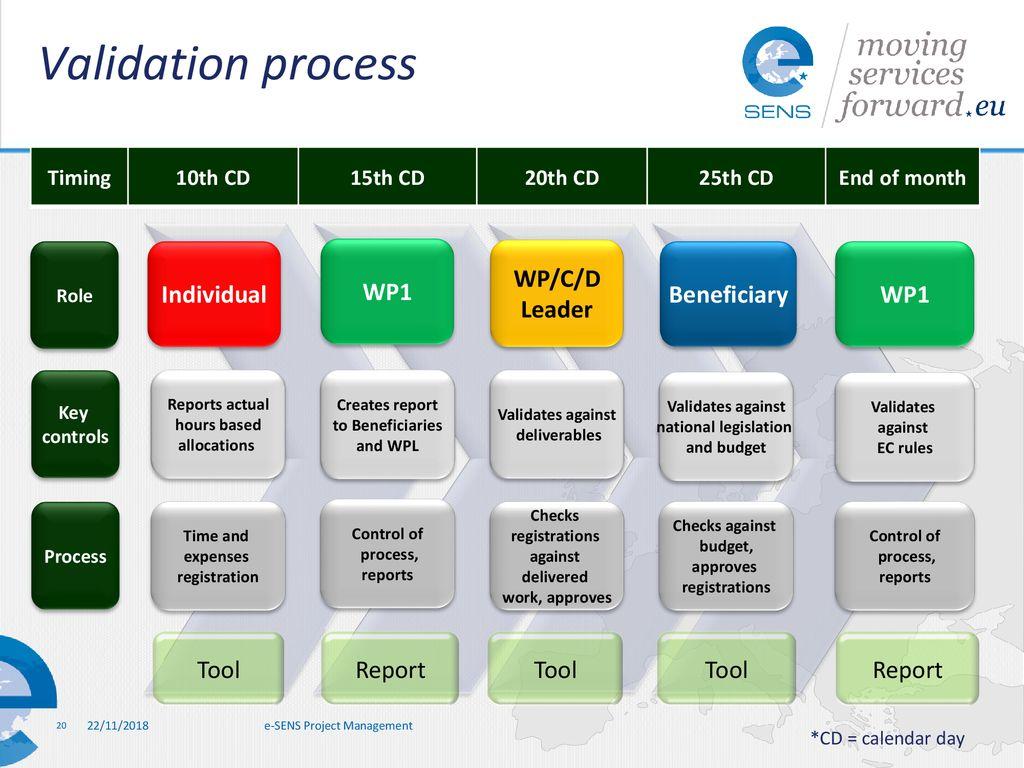 WP1 - Project Management - ppt download