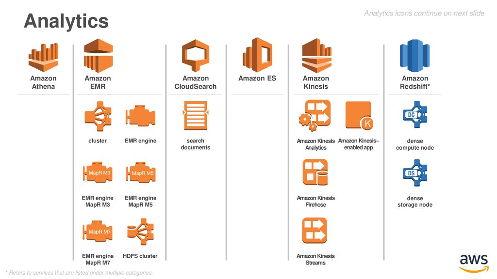 AWS Simple Icons AWS Simple Icons: Usage Guidelines - ppt
