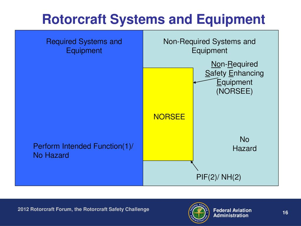 FAA and Industry Rotorcraft Forum The Rotorcraft Safety