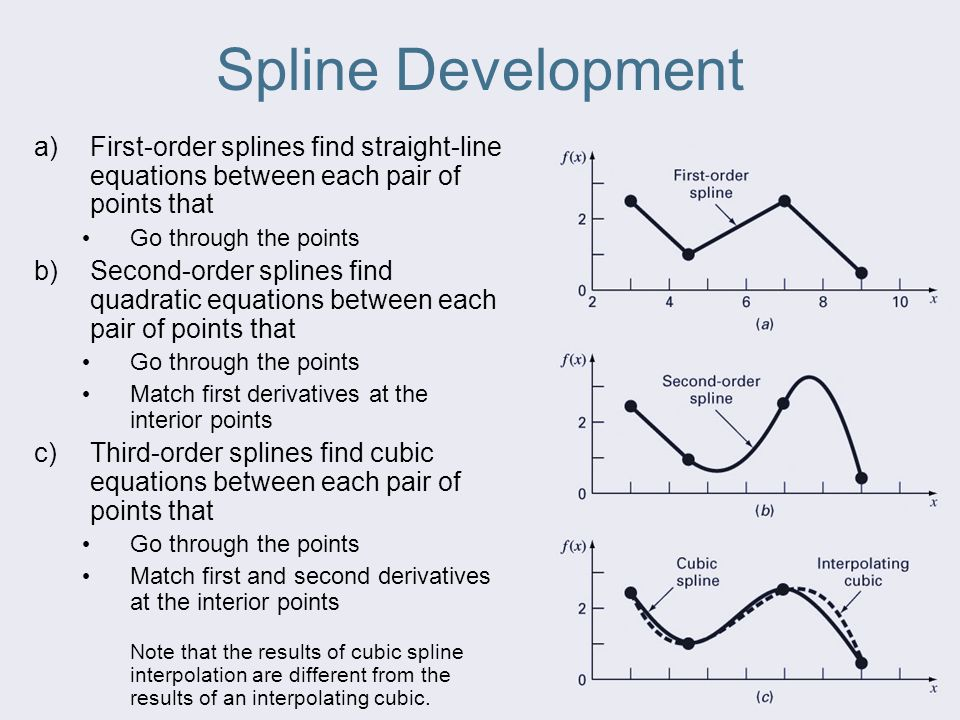 Splines and Piecewise Interpolation - ppt video online download