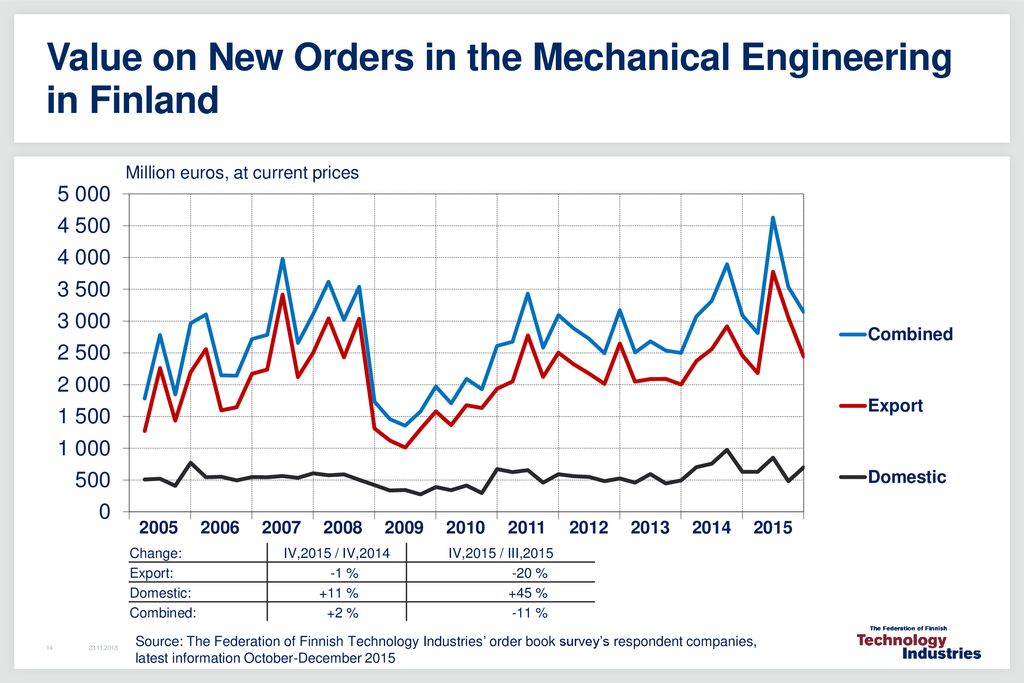 Technology Industry / Finnish Economic Outlook March ppt