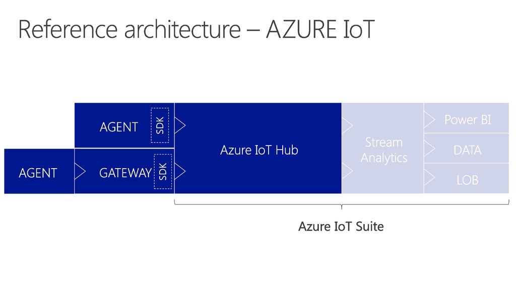 Mikael Hakansson Microsoft Azure MVP Azure IoT Hub beyond