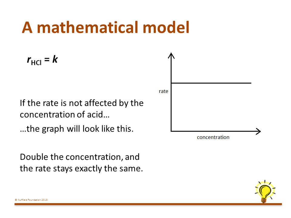 A mathematical model rHCl = k