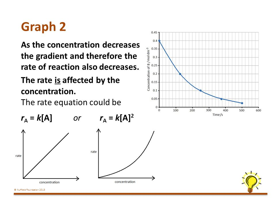 Graph 2 As the concentration decreases the gradient and therefore the rate of reaction also decreases.