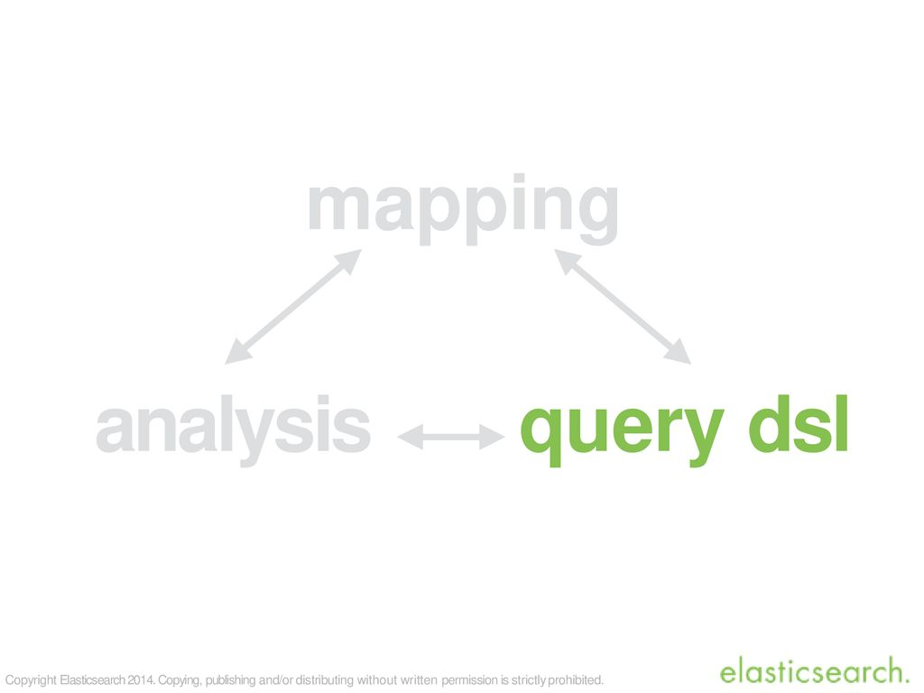 Elasticsearch Query DSL - ppt download