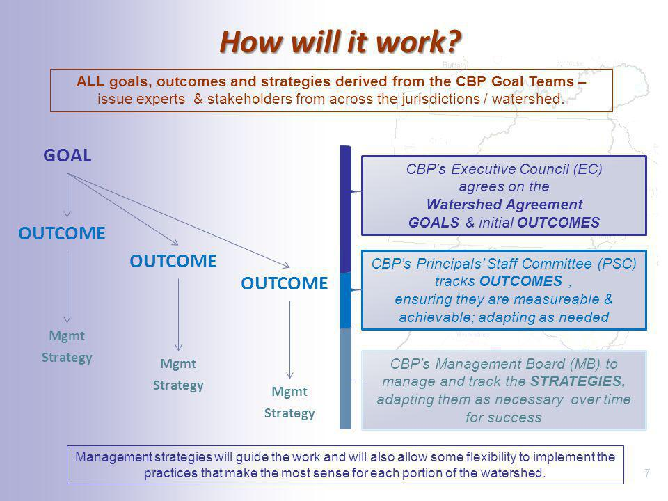 ALL goals, outcomes and strategies derived from the CBP Goal Teams –