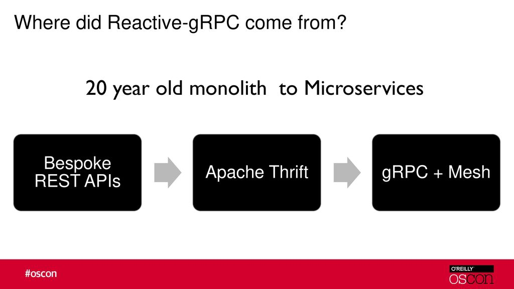 Reactive microservice end to end from RxJava to the wire