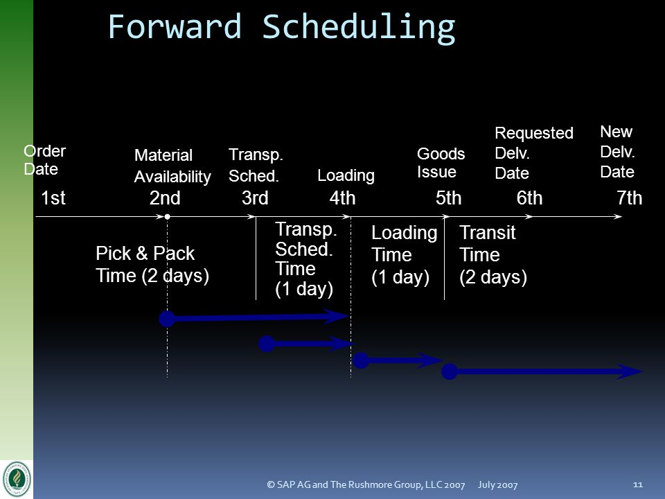 Forward Scheduling Transit Time (2 days) Loading (1 day) Transp.