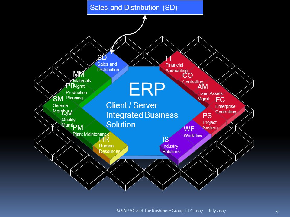 ERP Client / Server Integrated Business Solution